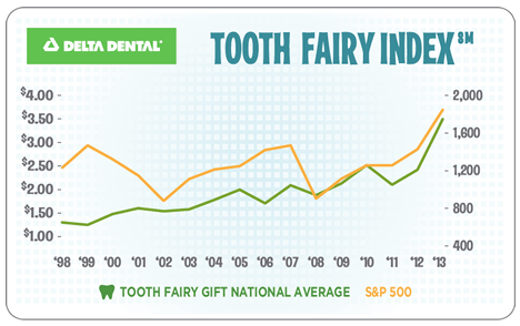Cost of Lost Tooth vs Rise in Market Indices in US