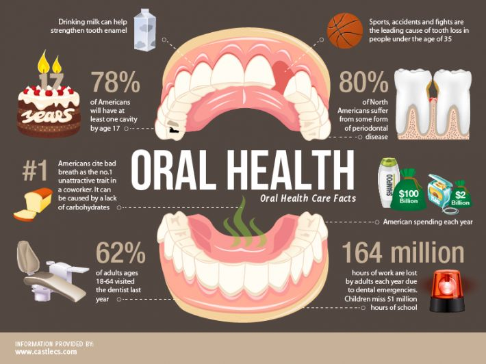 Growing Inequality Based On Dental Health